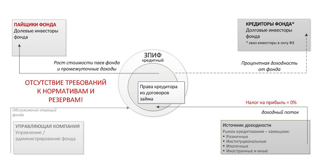 Газпромбанк взять кредит р